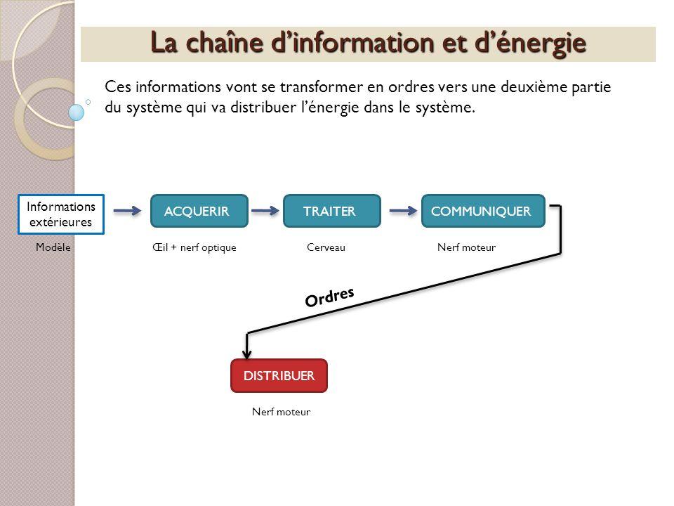 La chaîne dinformation et dénergie Ces informations vont se transformer en ordres vers une deuxième partie du système qui va distribuer lénergie dans