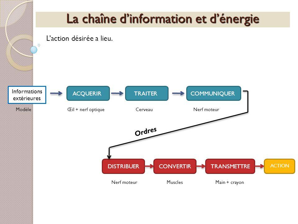 La chaîne dinformation et dénergie Laction désirée a lieu. Informations extérieures ACQUERIRTRAITERCOMMUNIQUERDISTRIBUERCONVERTIRTRANSMETTRE ACTION Mo
