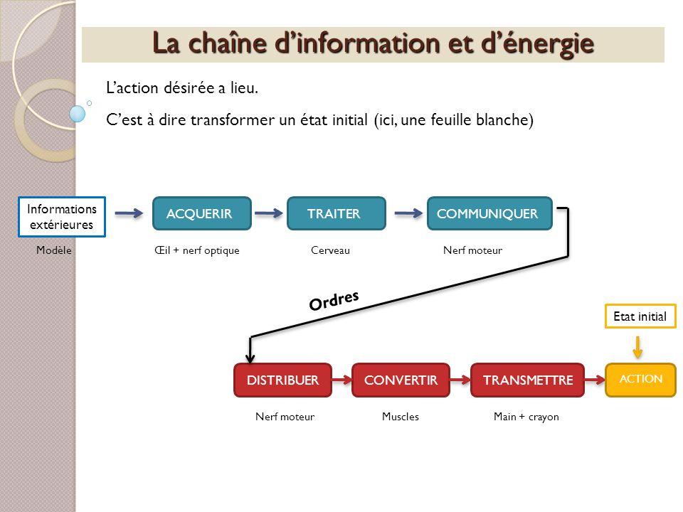 La chaîne dinformation et dénergie Laction désirée a lieu. Informations extérieures ACQUERIRTRAITERCOMMUNIQUERDISTRIBUERCONVERTIRTRANSMETTRE ACTION Et
