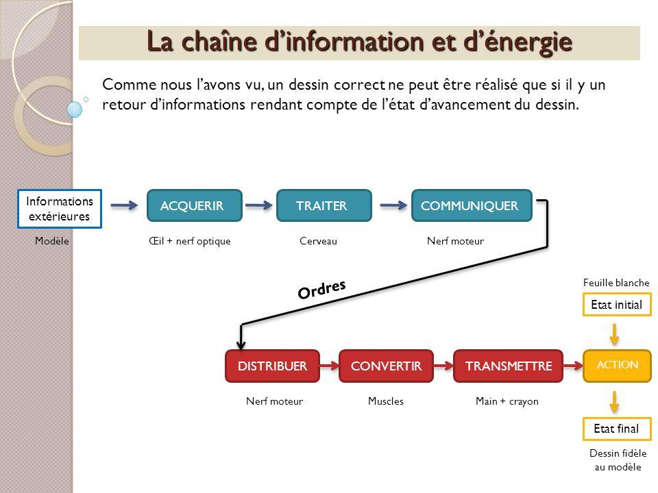 La chaîne dinformation et dénergie Comme nous lavons vu, un dessin correct ne peut être réalisé que si il y un retour dinformations rendant compte de