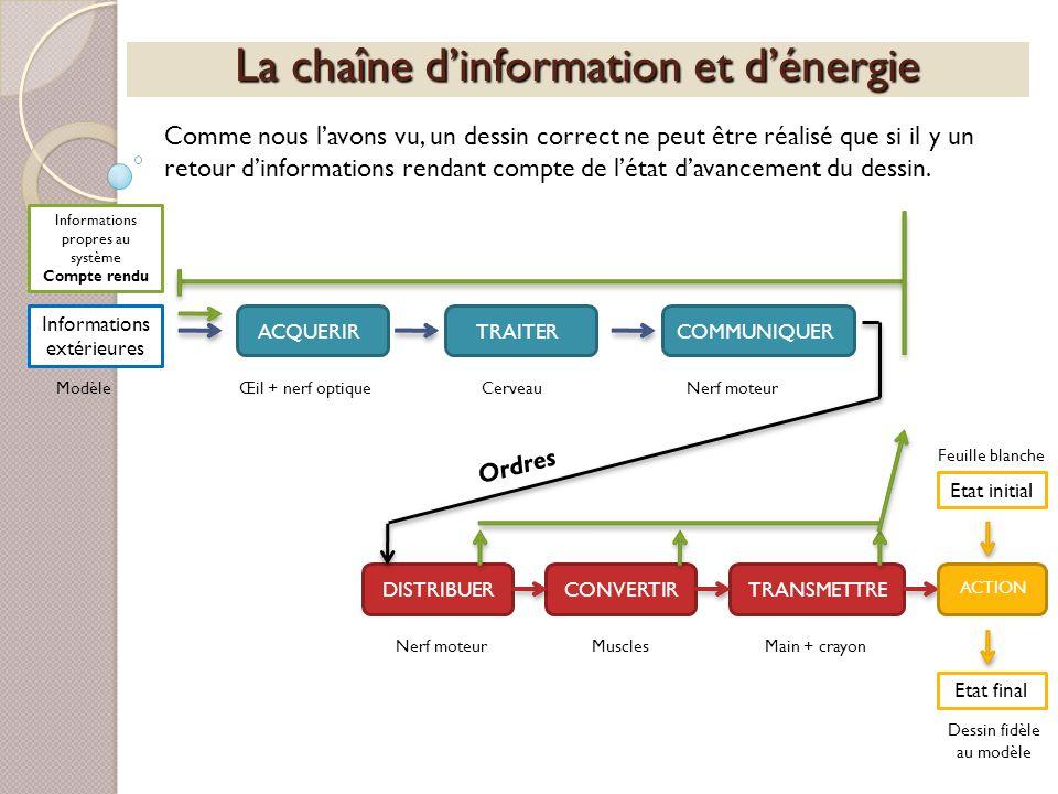 La chaîne dinformation et dénergie Informations extérieures ACQUERIRTRAITERCOMMUNIQUERDISTRIBUERCONVERTIRTRANSMETTRE ACTION Etat initial ModèleŒil + n