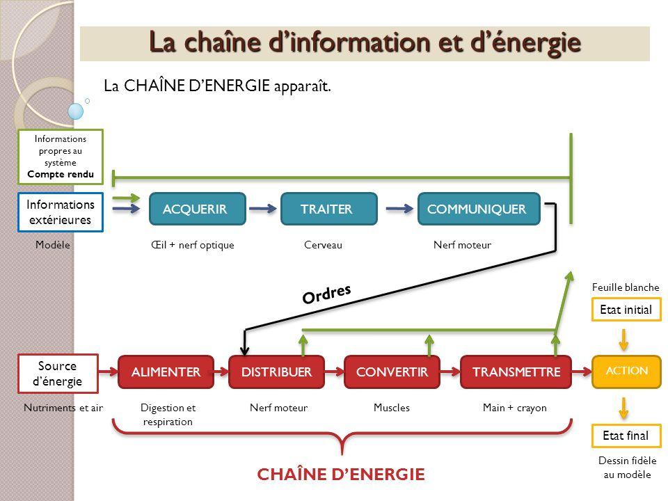 La chaîne dinformation et dénergie La CHAÎNE DENERGIE apparaît. Informations extérieures ACQUERIRTRAITERCOMMUNIQUERALIMENTERDISTRIBUERCONVERTIRTRANSME