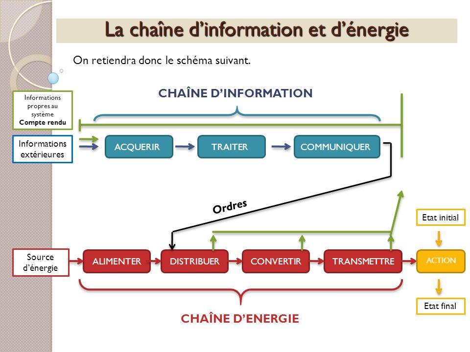 La chaîne dinformation et dénergie On retiendra donc le schéma suivant. Informations extérieures ACQUERIRTRAITERCOMMUNIQUERALIMENTERDISTRIBUERCONVERTI
