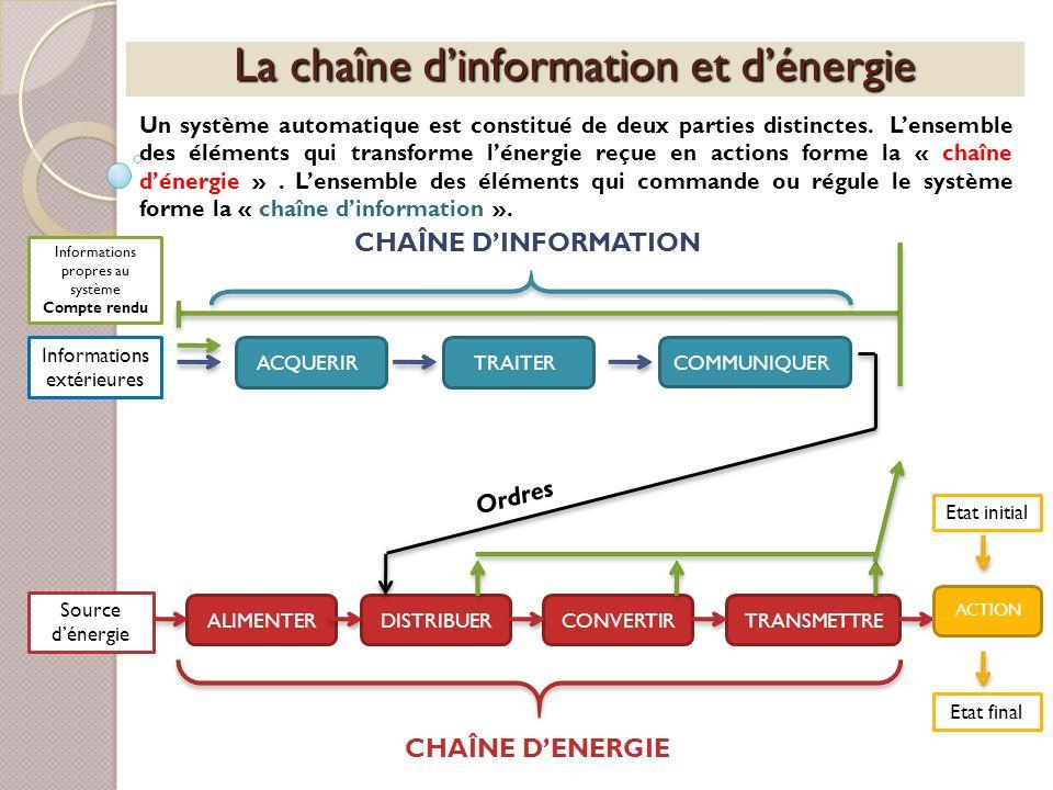 La chaîne dinformation et dénergie Un système automatique est constitué de deux parties distinctes. Lensemble des éléments qui transforme lénergie reç