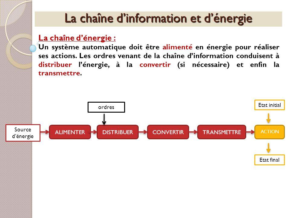 La chaîne dinformation et dénergie La chaîne dénergie : Un système automatique doit être alimenté en énergie pour réaliser ses actions. Les ordres ven