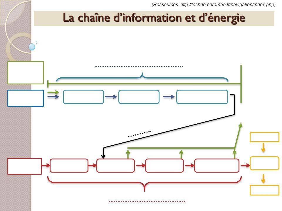 La chaîne dinformation et dénergie ……….. …………………………… ……………………………….. (Ressources http://techno-caraman.fr/navigation/index.php)