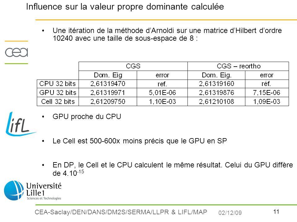 11 CEA-Saclay/DEN/DANS/DM2S/SERMA/LLPR & LIFL/MAP Une itération de la méthode dArnoldi sur une matrice dHilbert dordre 10240 avec une taille de sous-e