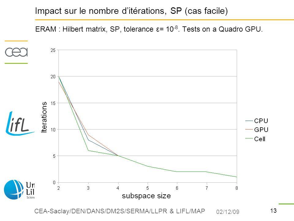 13 CEA-Saclay/DEN/DANS/DM2S/SERMA/LLPR & LIFL/MAP ERAM : Hilbert matrix, SP, tolerance ε= 10 -8. Tests on a Quadro GPU. Impact sur le nombre ditératio