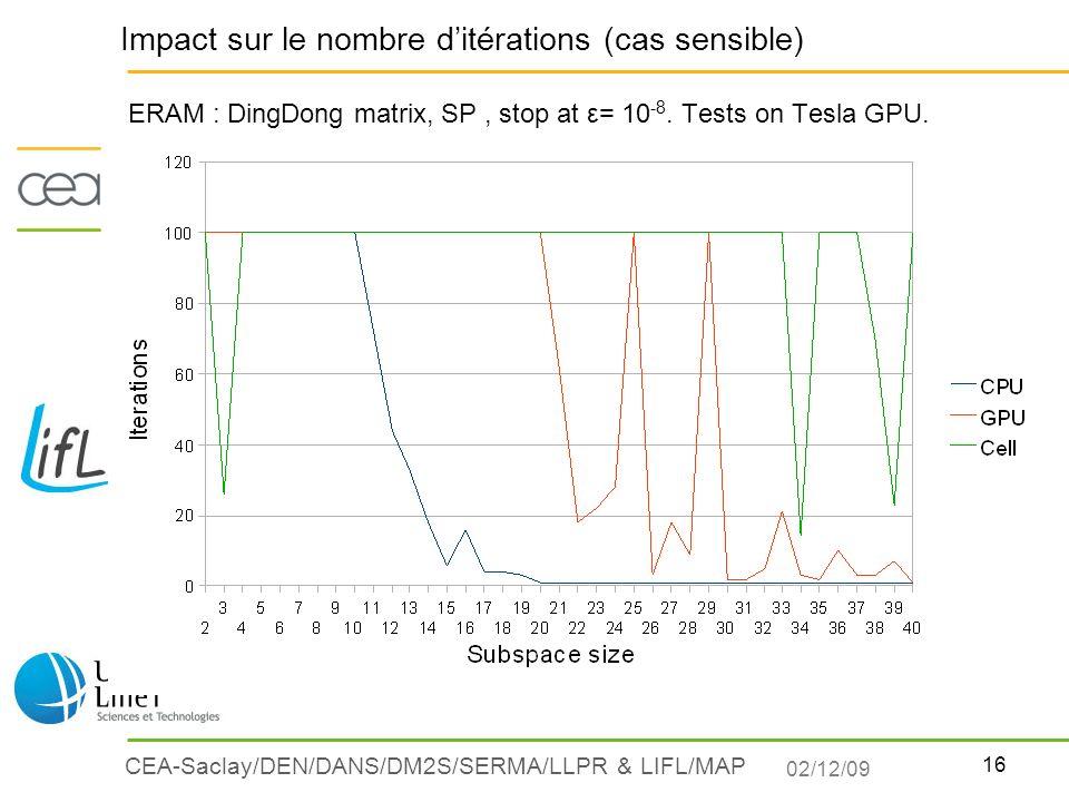 16 CEA-Saclay/DEN/DANS/DM2S/SERMA/LLPR & LIFL/MAP ERAM : DingDong matrix, SP, stop at ε= 10 -8. Tests on Tesla GPU. Impact sur le nombre ditérations (