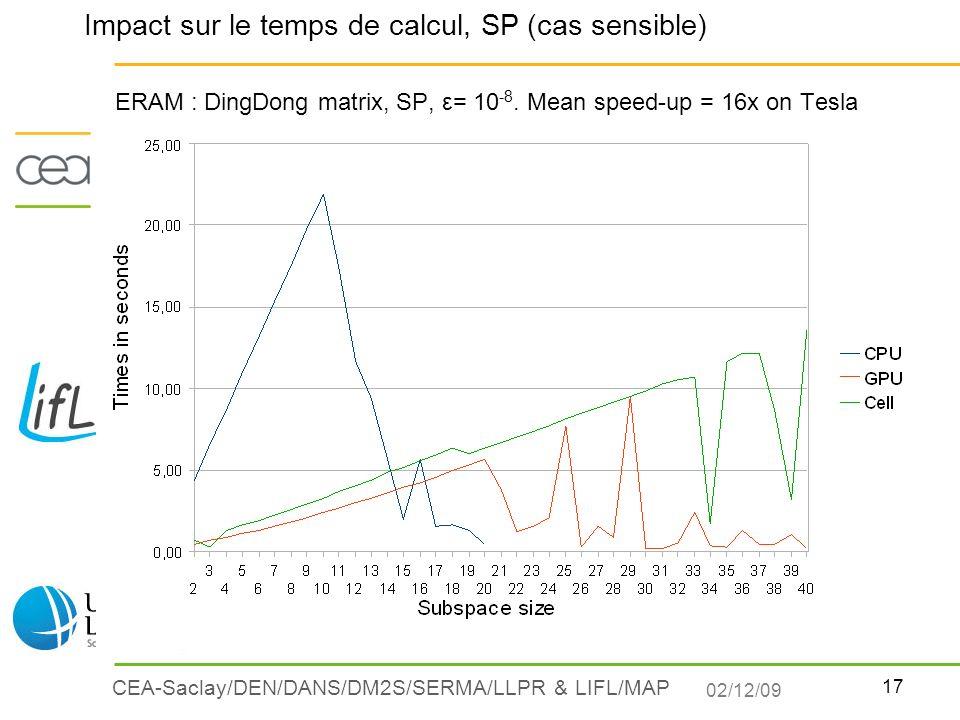 17 CEA-Saclay/DEN/DANS/DM2S/SERMA/LLPR & LIFL/MAP ERAM : DingDong matrix, SP, ε= 10 -8. Mean speed-up = 16x on Tesla Impact sur le temps de calcul, SP