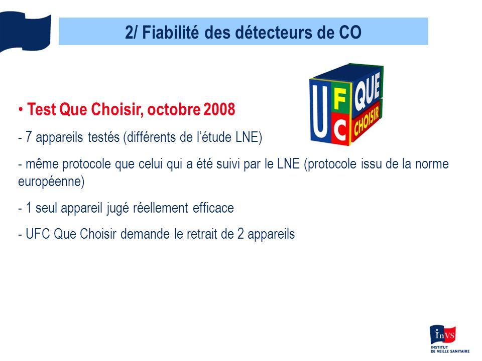 2/ Fiabilité des détecteurs de CO Test Que Choisir, octobre 2008 - 7 appareils testés (différents de létude LNE) - même protocole que celui qui a été