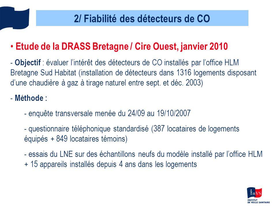 2/ Fiabilité des détecteurs de CO Etude de la DRASS Bretagne / Cire Ouest, janvier 2010 - Objectif : évaluer lintérêt des détecteurs de CO installés p