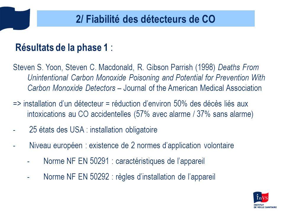 2/ Fiabilité des détecteurs de CO Résultats de la phase 2 : Tests sur les détecteurs fixes de CO -aucun appareil nest en tout point conforme à la norme NF EN 50291 -4/8 modèles potentiellement dangereux -4/8 modèles avec problèmes de conformité mineurs : pb de notice, de détrompeur dinversion de piles… - 1 seul modèle respecte les prescriptions dendurance définis par la norme lors des phases de test Saisie de la DGCCRF par la DGS pour mettre en œuvre des actions de fiabilisation de ces appareils / retirer du marché les + dangereux / tests supplémentaires sur dautres appareils