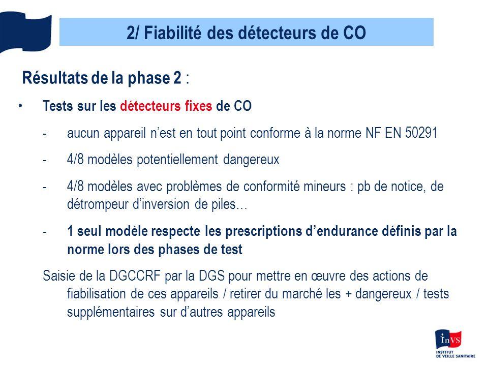 2/ Fiabilité des détecteurs de CO Résultats de la phase 2 : Tests sur les détecteurs portatifs de CO -5 modèles testés : résultats satisfaisants -faible dispersion des résultats -bonne résistance aux simulations de transport et de chute, essais de réactivité satisfaisants