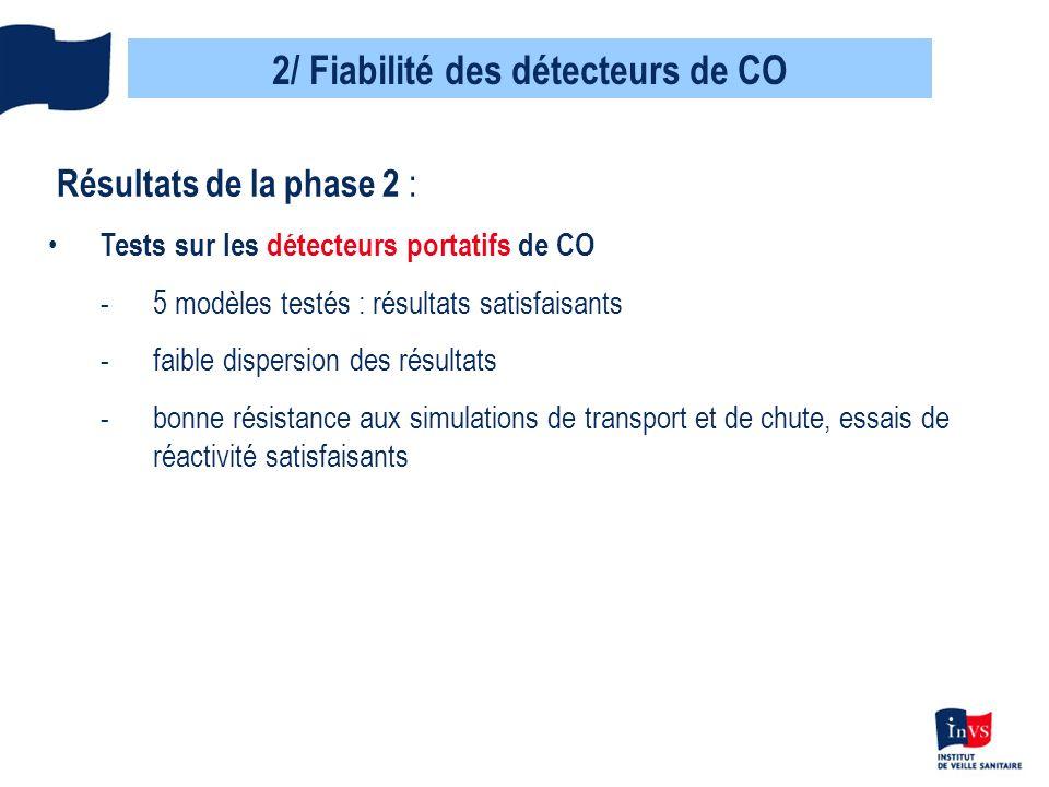 2/ Fiabilité des détecteurs de CO Résultats de la phase 2 : Tests sur les détecteurs portatifs de CO -5 modèles testés : résultats satisfaisants -faib