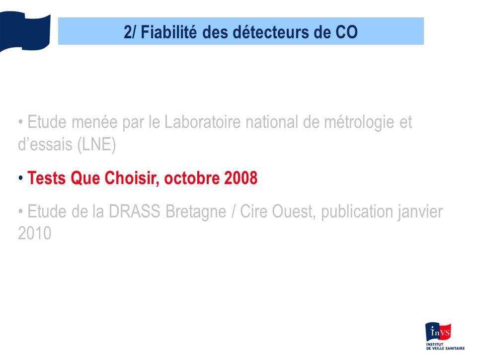 2/ Fiabilité des détecteurs de CO Test Que Choisir, octobre 2008 - 7 appareils testés (différents de létude LNE) - même protocole que celui qui a été suivi par le LNE (protocole issu de la norme européenne) - 1 seul appareil jugé réellement efficace - UFC Que Choisir demande le retrait de 2 appareils