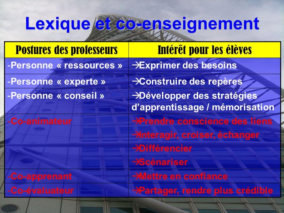 Lexique et co-enseignement Postures des professeursIntérêt pour les élèves -Personne « ressources » Exprimer des besoins -Personne « experte » Constru