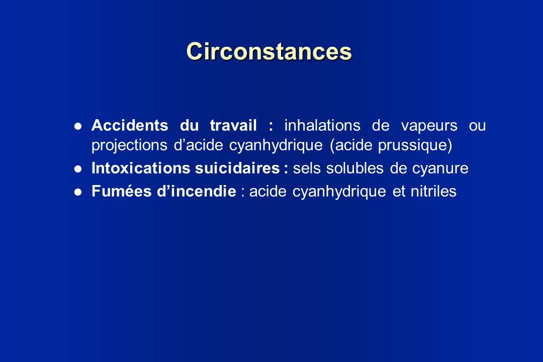 Circonstances Accidents du travail : inhalations de vapeurs ou projections dacide cyanhydrique (acide prussique) Intoxications suicidaires : sels solu