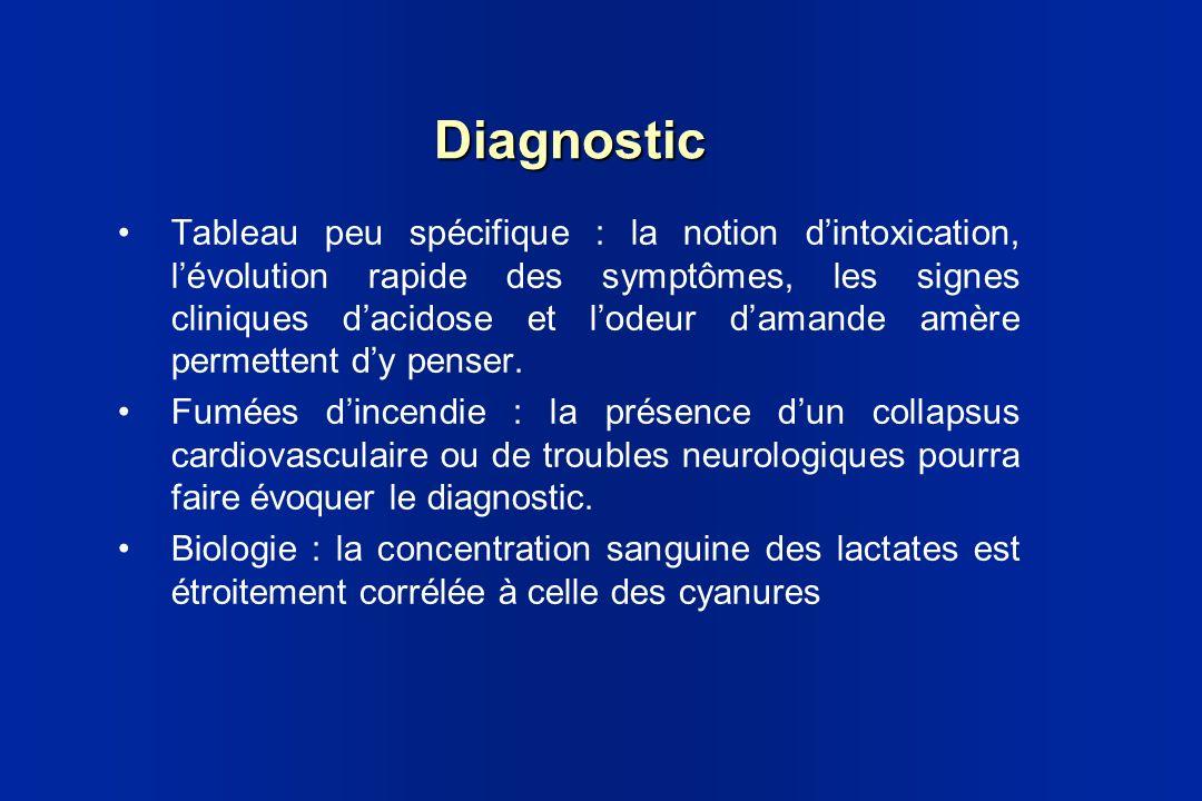 Diagnostic Tableau peu spécifique : la notion dintoxication, lévolution rapide des symptômes, les signes cliniques dacidose et lodeur damande amère pe