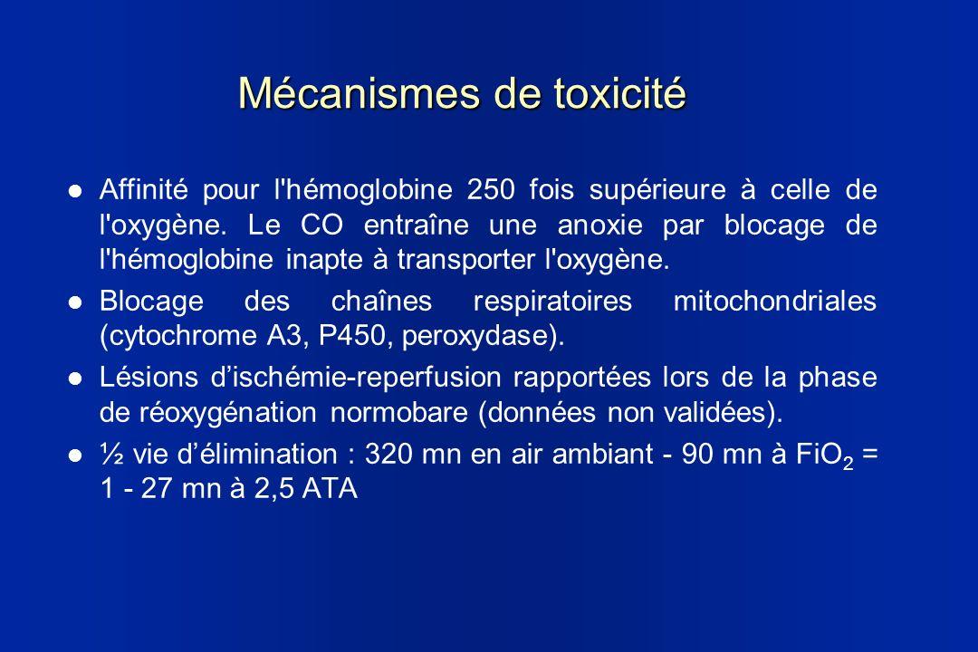Mécanismes de toxicité Affinité pour l'hémoglobine 250 fois supérieure à celle de l'oxygène. Le CO entraîne une anoxie par blocage de l'hémoglobine in