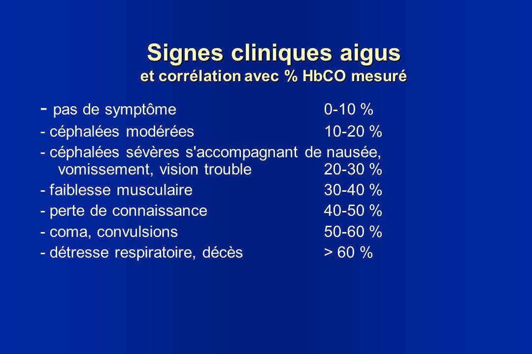 Signes cliniques aigus et corrélation avec % HbCO mesuré - pas de symptôme 0-10 % - céphalées modérées10-20 % - céphalées sévères s'accompagnant de na