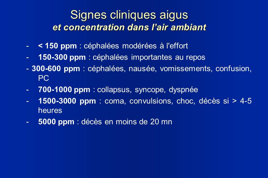 Signes cliniques aigus et concentration dans lair ambiant - < 150 ppm : céphalées modérées à l'effort - 150-300 ppm : céphalées importantes au repos -