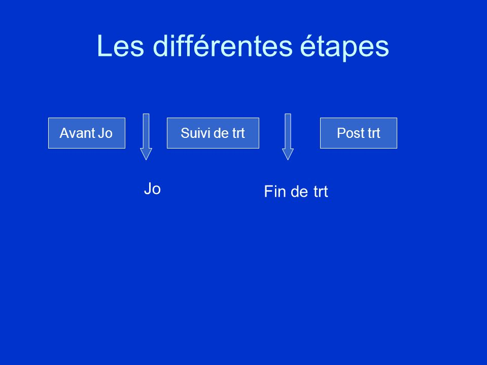 Les différentes étapes Avant JoSuivi de trtPost trt Jo Fin de trt