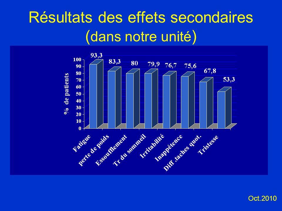 Résultats des effets secondaires ( dans notre unité ) Oct.2010