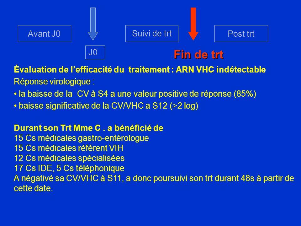 Avant J0 Suivi de trt Post trt Évaluation de lefficacité du traitement : ARN VHC indétectable Réponse virologique : la baisse de la CV à S4 a une vale