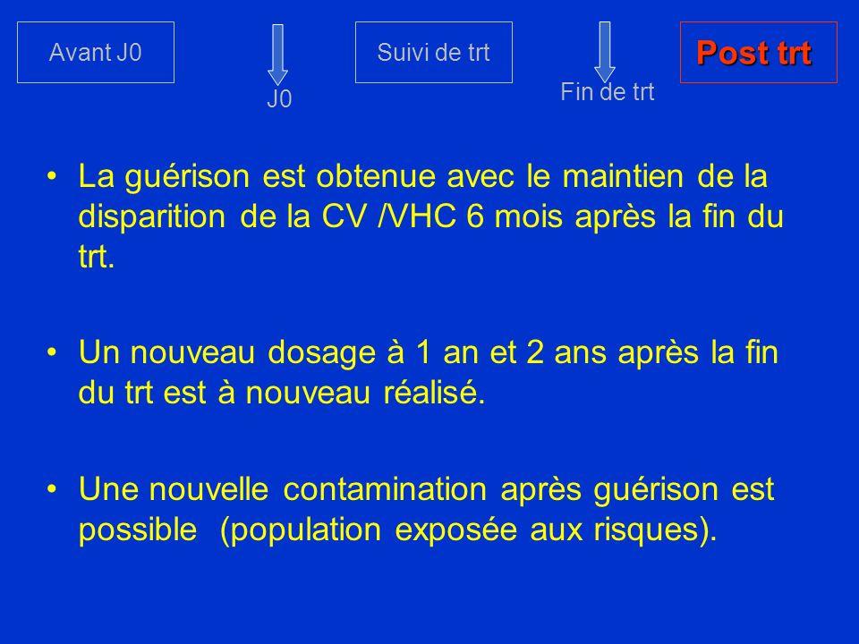 Avant J0Suivi de trt Post trt La guérison est obtenue avec le maintien de la disparition de la CV /VHC 6 mois après la fin du trt. Un nouveau dosage à