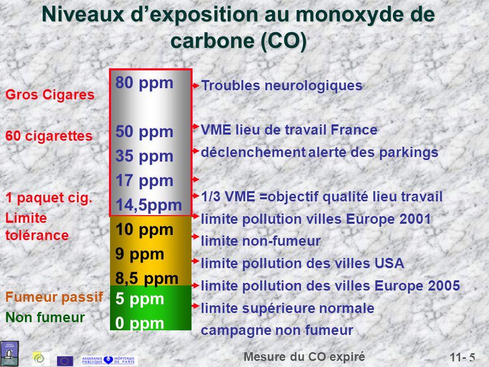 11- 5 Mesure du CO expiré Niveaux dexposition au monoxyde de carbone (CO) Troubles neurologiques VME lieu de travail France déclenchement alerte des p