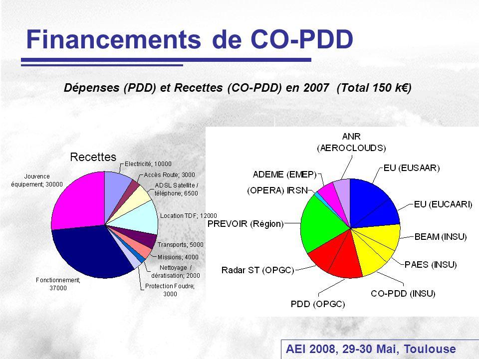 AEI 2008, 29-30 Mai, Toulouse Financements de CO-PDD Recettes Dépenses (PDD) et Recettes (CO-PDD) en 2007 (Total 150 k)