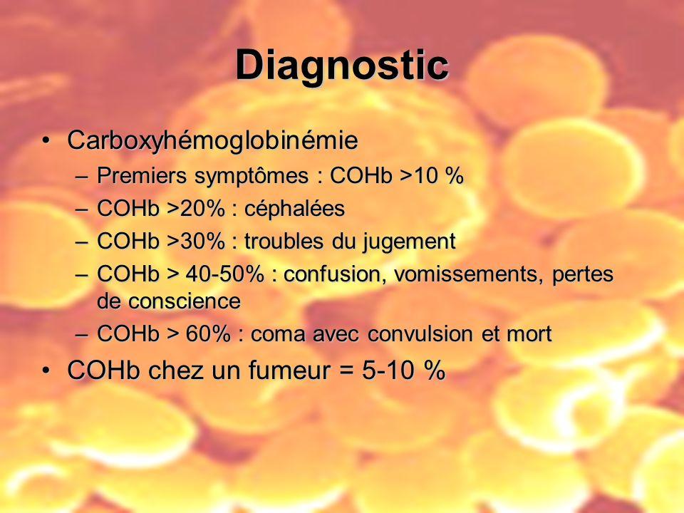 Diagnostic CarboxyhémoglobinémieCarboxyhémoglobinémie –Premiers symptômes : COHb >10 % –COHb >20% : céphalées –COHb >30% : troubles du jugement –COHb