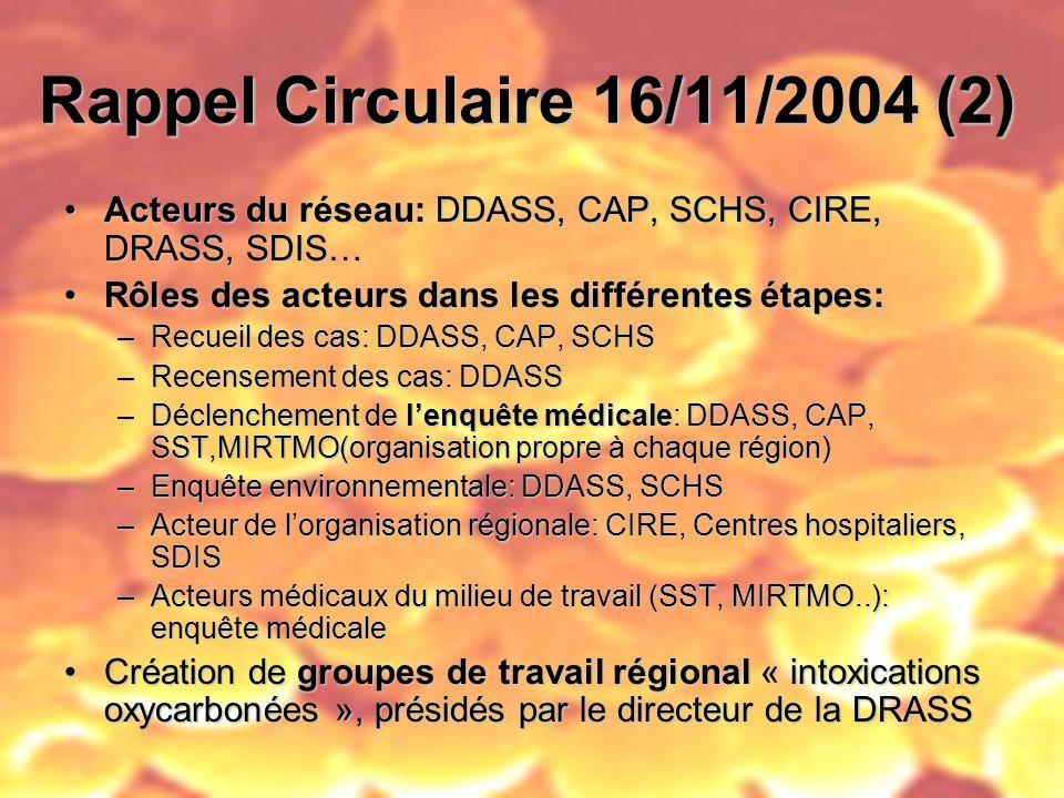 Rappel Circulaire 16/11/2004 (2) Acteurs du réseau: DDASS, CAP, SCHS, CIRE, DRASS, SDIS…Acteurs du réseau: DDASS, CAP, SCHS, CIRE, DRASS, SDIS… Rôles