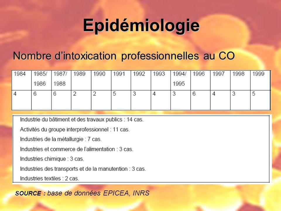 Epidémiologie SOURCE : base de données EPICEA, INRS Nombre dintoxication professionnelles au CO