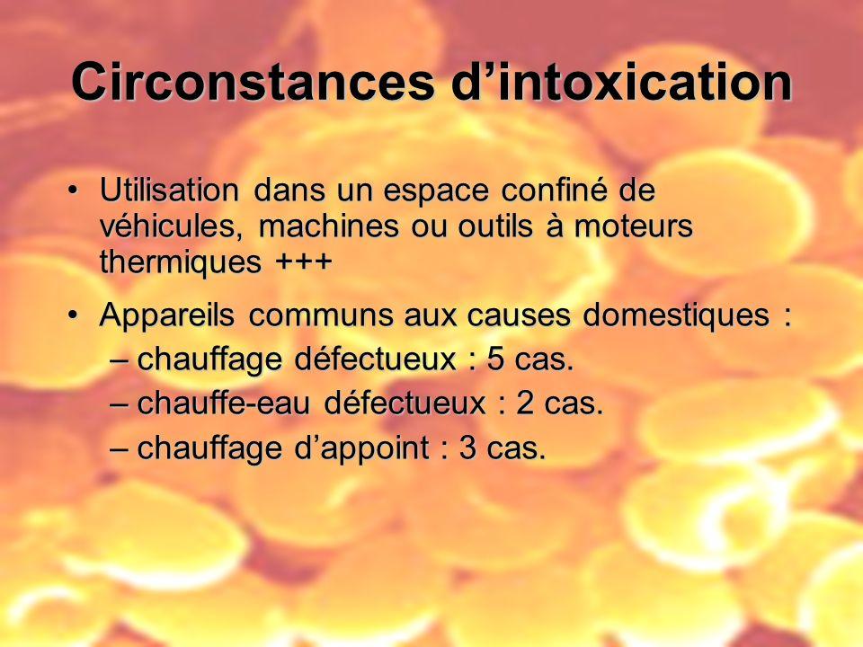 Circonstances dintoxication Utilisation dans un espace confiné de véhicules, machines ou outils à moteurs thermiques +++Utilisation dans un espace con