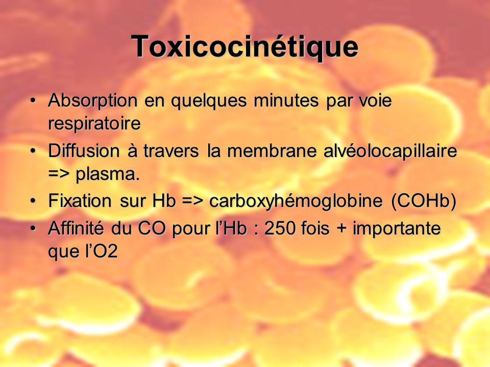 Toxicocinétique Absorption en quelques minutes par voie respiratoireAbsorption en quelques minutes par voie respiratoire Diffusion à travers la membra
