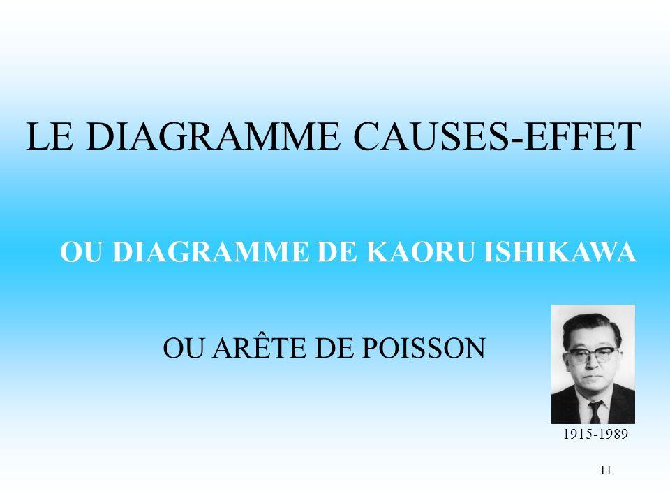 11 LE DIAGRAMME CAUSES-EFFET OU ARÊTE DE POISSON OU DIAGRAMME DE KAORU ISHIKAWA 1915-1989