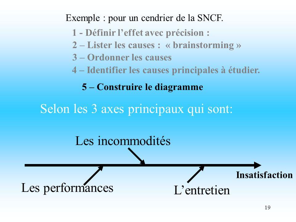 19 3 – Ordonner les causes Exemple : pour un cendrier de la SNCF.