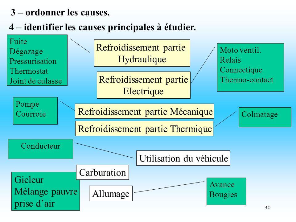 30 3 – ordonner les causes. 4 – identifier les causes principales à étudier.