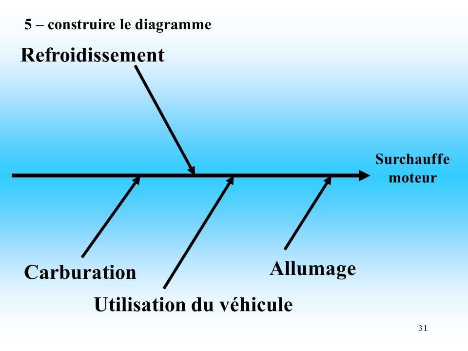 31 Surchauffe moteur Refroidissement Carburation Utilisation du véhicule Allumage 5 – construire le diagramme