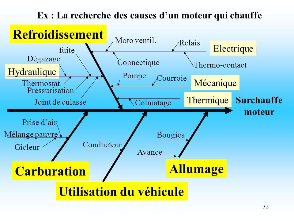 32 Surchauffe moteur Ex : La recherche des causes dun moteur qui chauffe Refroidissement Hydraulique fuite Dégazage Thermostat Pressurisation Electrique Moto ventil.
