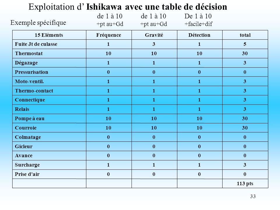 33 Exploitation d Ishikawa avec une table de décision de 1 à 10 +pt au+Gd de 1 à 10 +pt au+Gd De 1 à 10 +facile+dif Exemple spécifique