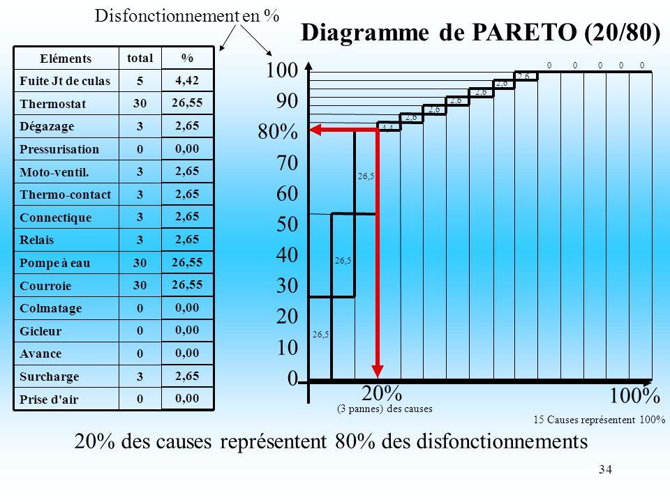 34 Disfonctionnement en % 20% des causes représentent 80% des disfonctionnements Diagramme de PARETO (20/80) 0 Prise d air 3 Surcharge 0 Avance 0 Gicleur 0 Colmatage 30 Courroie 30 Pompe à eau 3 Relais 3 Connectique 3 Thermo-contact 3 Moto-ventil.