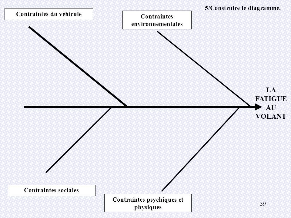 39 Contraintes sociales Contraintes du véhicule LA FATIGUE AU VOLANT Contraintes environnementales Contraintes psychiques et physiques 5/Construire le diagramme.