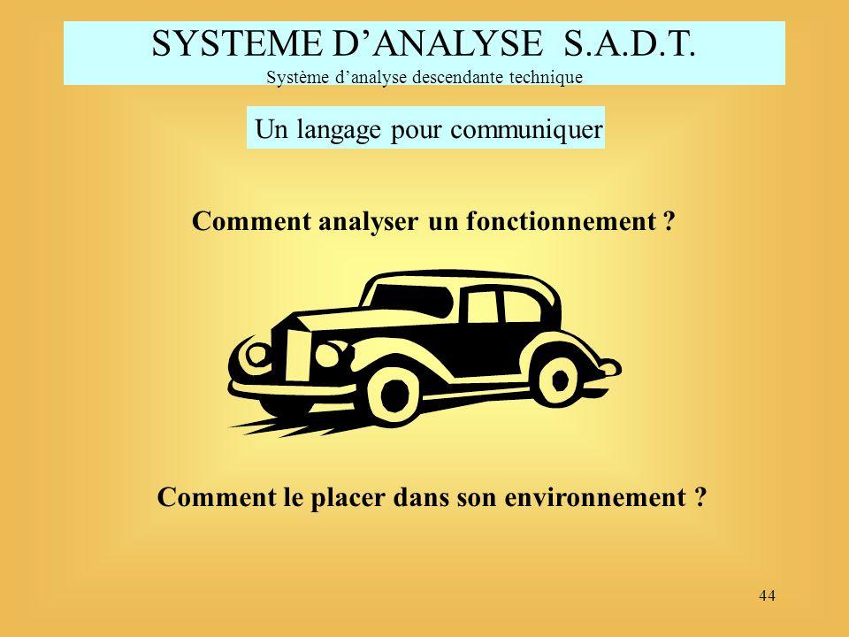 44 SYSTEME DANALYSE S.A.D.T. Système danalyse descendante technique Un langage pour communiquer Comment analyser un fonctionnement ? Comment le placer