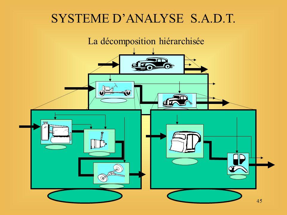 45 SYSTEME DANALYSE S.A.D.T. La décomposition hiérarchisée