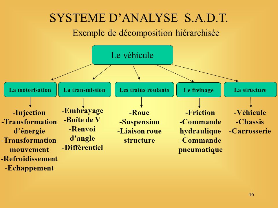 46 SYSTEME DANALYSE S.A.D.T.