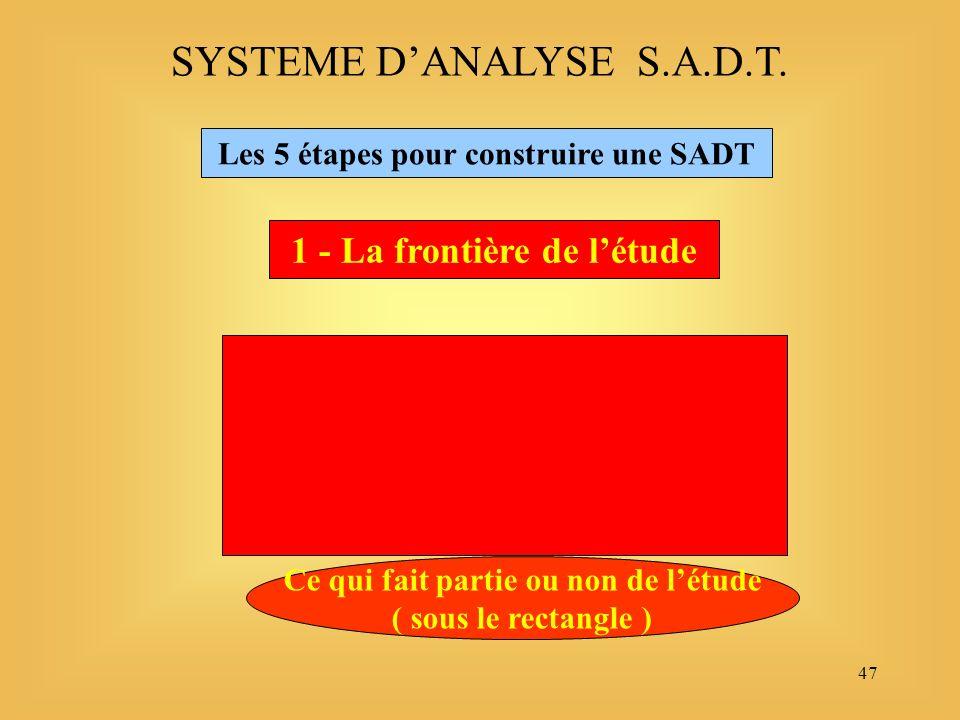 47 SYSTEME DANALYSE S.A.D.T. Les 5 étapes pour construire une SADT 1 - La frontière de létude Ce qui fait partie ou non de létude ( sous le rectangle