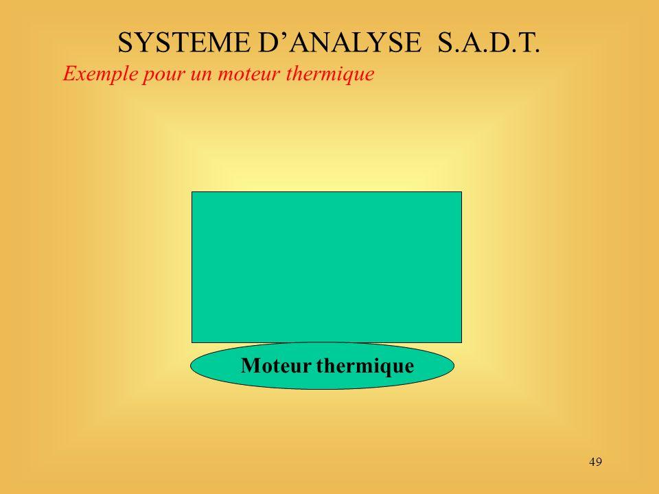 49 Exemple pour un moteur thermique SYSTEME DANALYSE S.A.D.T. Moteur thermique